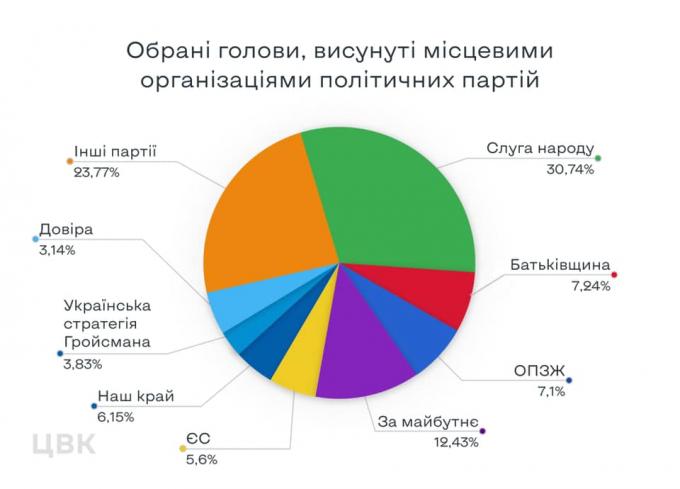 Нужно сказать правду — у Зеленского прокомментировали результаты выборов в Украине (1)