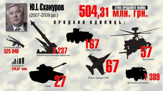 Розкрадання української армії: у Луценка показали яскраву інфографіку (2)