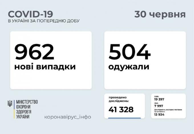 COVID-19 в Україні: кількість підтверджених випадків в областях 30 липня (1)