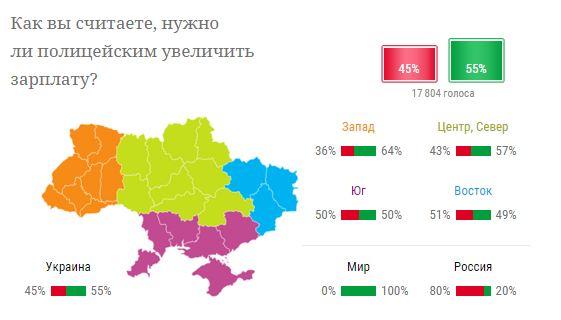 Больше половины украинцев считают зарплату полицейских недостаточной - опрос (1)