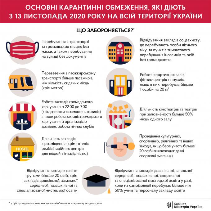 Количество больных коронавирусом в Украине 21 ноября рекордно возросло (3)