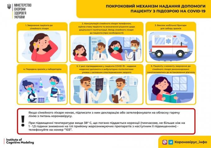 Кількість хворих на коронавірус в Україні 29 листопада значно зросла (4)