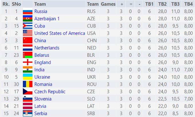 Збірні України здобули по три перемоги на шаховій Олімпіаді-2016 (1)