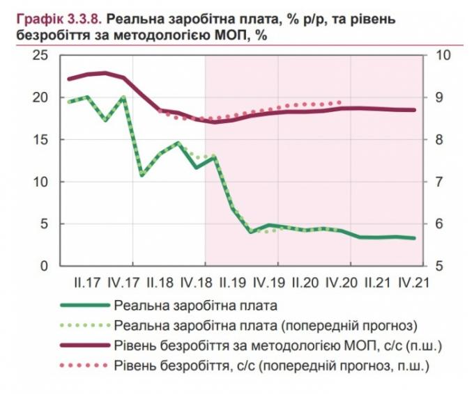 На скільки зростуть зарплати українців в 2019 році - прогноз НБУ (1)