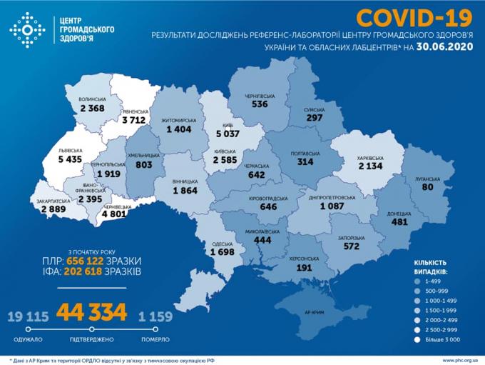 Количество больных коронавирусом в Украине снова растет - официальные данные на 30 июня (1)