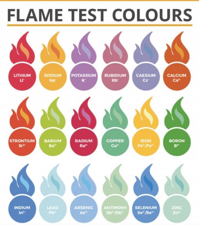 Почему огонь горит разными цветами